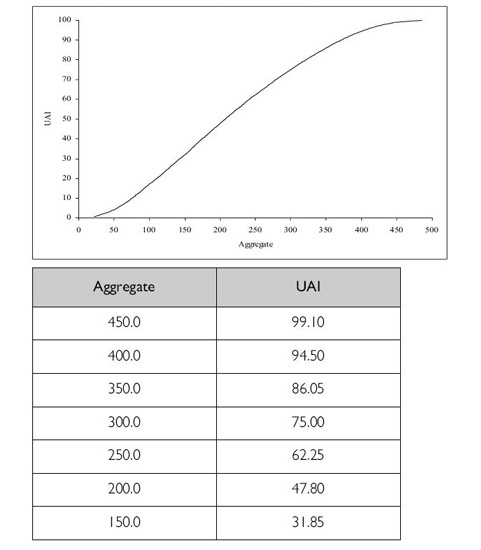 Relationship between ATAR and Aggregate